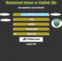 Mohammed Usman vs Vladimir Iljin h2h player stats