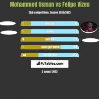 Mohammed Usman vs Felipe Vizeu h2h player stats