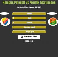 Hampus Finndell vs Fredrik Martinsson h2h player stats