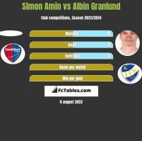 Simon Amin vs Albin Granlund h2h player stats