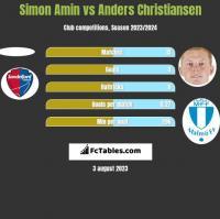 Simon Amin vs Anders Christiansen h2h player stats