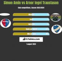 Simon Amin vs Arnor Ingvi Traustason h2h player stats