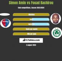Simon Amin vs Fouad Bachirou h2h player stats