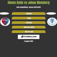 Simon Amin vs Johan Blomberg h2h player stats