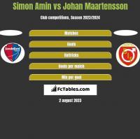 Simon Amin vs Johan Maartensson h2h player stats