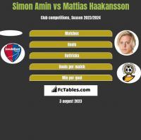 Simon Amin vs Mattias Haakansson h2h player stats