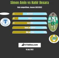 Simon Amin vs Nahir Besara h2h player stats