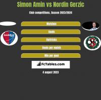 Simon Amin vs Nordin Gerzic h2h player stats
