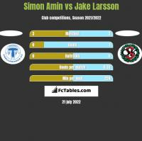 Simon Amin vs Jake Larsson h2h player stats