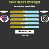 Simon Amin vs David Seger h2h player stats