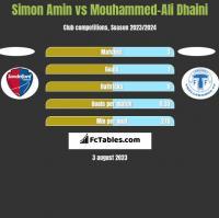 Simon Amin vs Mouhammed-Ali Dhaini h2h player stats