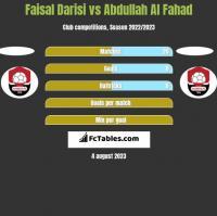 Faisal Darisi vs Abdullah Al Fahad h2h player stats