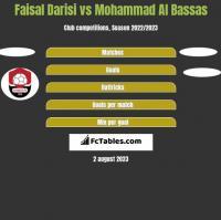 Faisal Darisi vs Mohammad Al Bassas h2h player stats