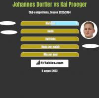 Johannes Dorfler vs Kai Proeger h2h player stats