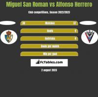 Miguel San Roman vs Alfonso Herrero h2h player stats