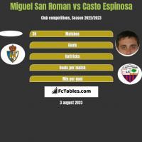 Miguel San Roman vs Casto Espinosa h2h player stats