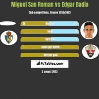 Miguel San Roman vs Edgar Badia h2h player stats