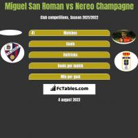 Miguel San Roman vs Nereo Champagne h2h player stats