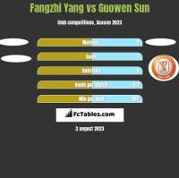 Fangzhi Yang vs Guowen Sun h2h player stats