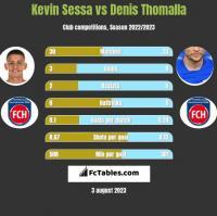 Kevin Sessa vs Denis Thomalla h2h player stats