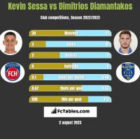 Kevin Sessa vs Dimitrios Diamantakos h2h player stats