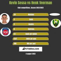 Kevin Sessa vs Henk Veerman h2h player stats