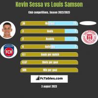 Kevin Sessa vs Louis Samson h2h player stats