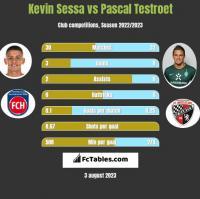Kevin Sessa vs Pascal Testroet h2h player stats
