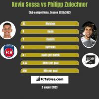 Kevin Sessa vs Philipp Zulechner h2h player stats