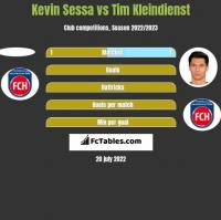 Kevin Sessa vs Tim Kleindienst h2h player stats