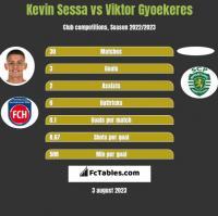 Kevin Sessa vs Viktor Gyoekeres h2h player stats