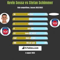 Kevin Sessa vs Stefan Schimmer h2h player stats