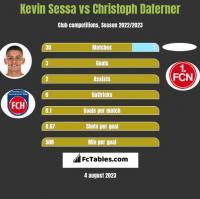 Kevin Sessa vs Christoph Daferner h2h player stats