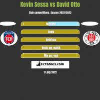 Kevin Sessa vs David Otto h2h player stats