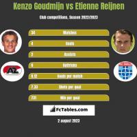 Kenzo Goudmijn vs Etienne Reijnen h2h player stats
