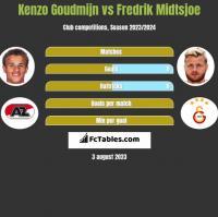 Kenzo Goudmijn vs Fredrik Midtsjoe h2h player stats