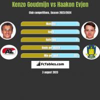 Kenzo Goudmijn vs Haakon Evjen h2h player stats
