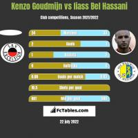 Kenzo Goudmijn vs Iiass Bel Hassani h2h player stats