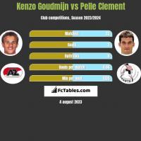 Kenzo Goudmijn vs Pelle Clement h2h player stats