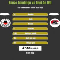Kenzo Goudmijn vs Dani De Wit h2h player stats