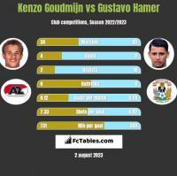 Kenzo Goudmijn vs Gustavo Hamer h2h player stats