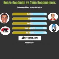 Kenzo Goudmijn vs Teun Koopmeiners h2h player stats