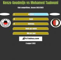 Kenzo Goudmijn vs Mohamed Taabouni h2h player stats