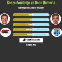 Kenzo Goudmijn vs Dean Huiberts h2h player stats