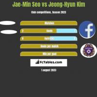 Jae-Min Seo vs Jeong-Hyun Kim h2h player stats