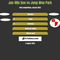 Jae-Min Seo vs Jong-Woo Park h2h player stats