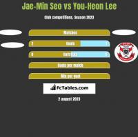 Jae-Min Seo vs You-Heon Lee h2h player stats
