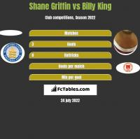 Shane Griffin vs Billy King h2h player stats