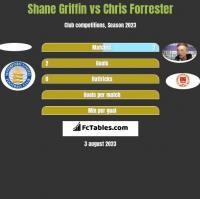 Shane Griffin vs Chris Forrester h2h player stats