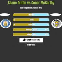 Shane Griffin vs Conor McCarthy h2h player stats